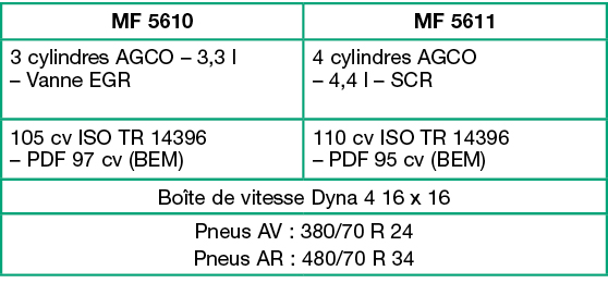 comparatif 3 cylindres