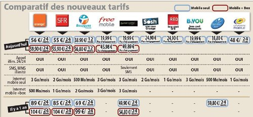 comparatif b and you free