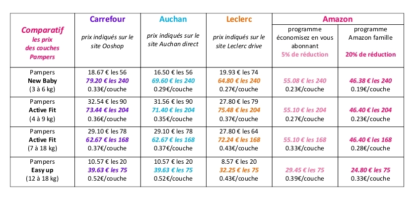 comparatif couches