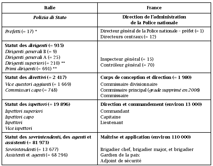 comparatif d'egalite italien