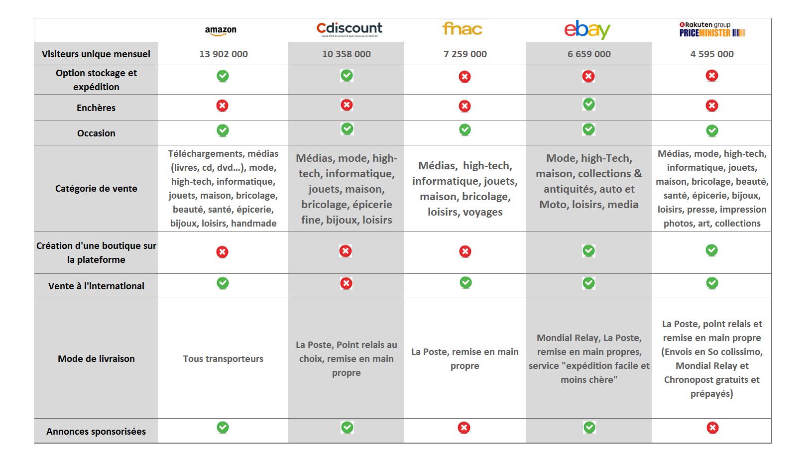 comparatif e commerce