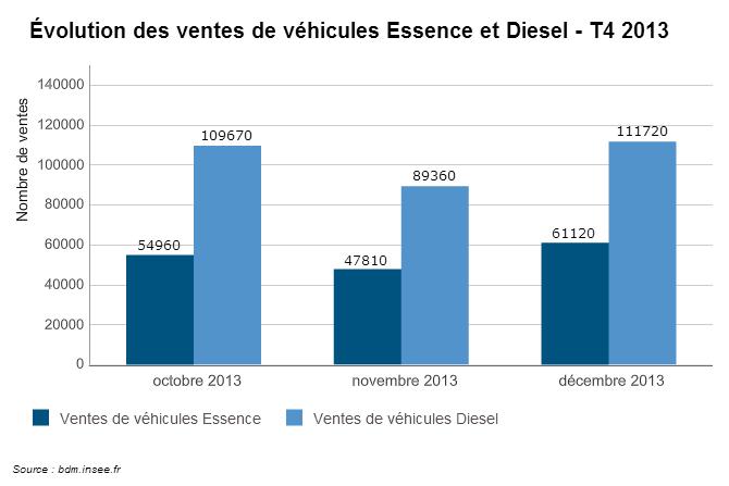 comparatif essence diesel