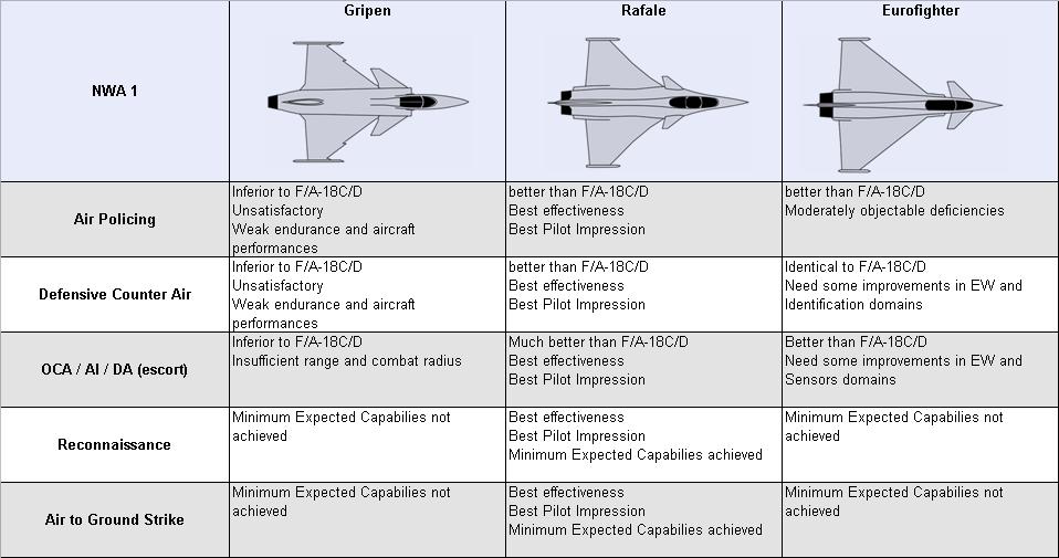 comparatif f35 rafale