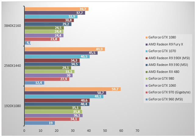 comparatif geforce