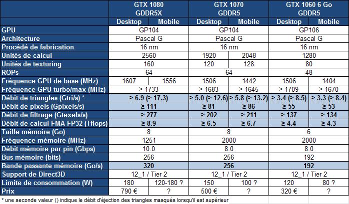 comparatif gtx 1060