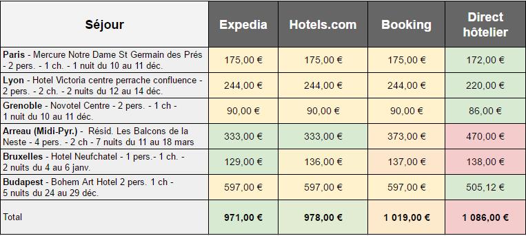 comparatif hotel