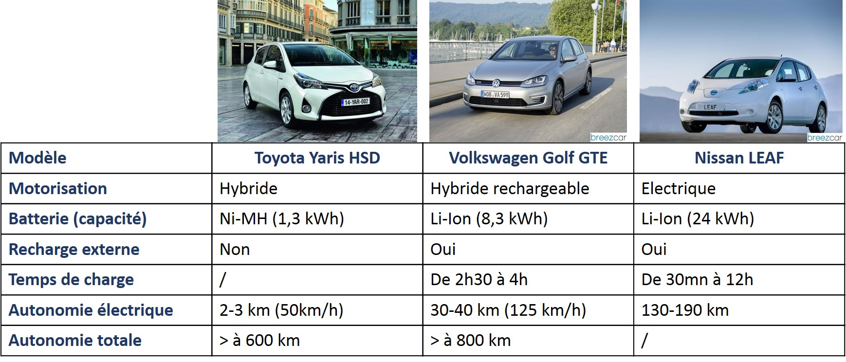 comparatif hybride rechargeable