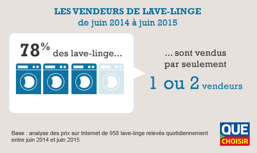 comparatif lave linge top