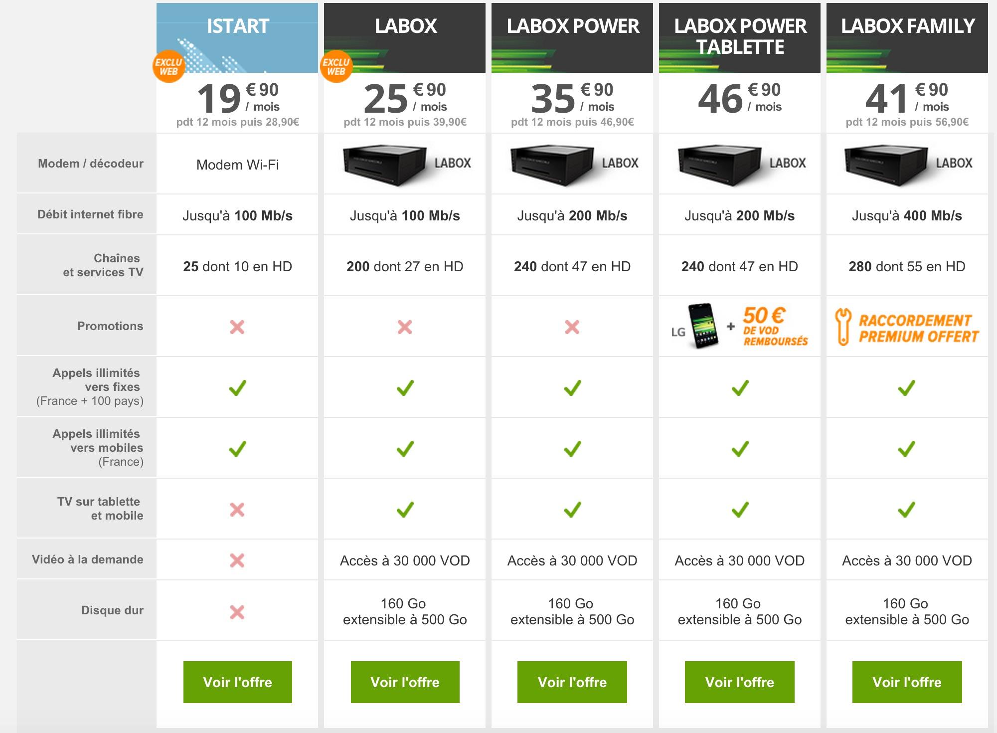 Comparateur Offre Fibre >> comparatif offre fibre