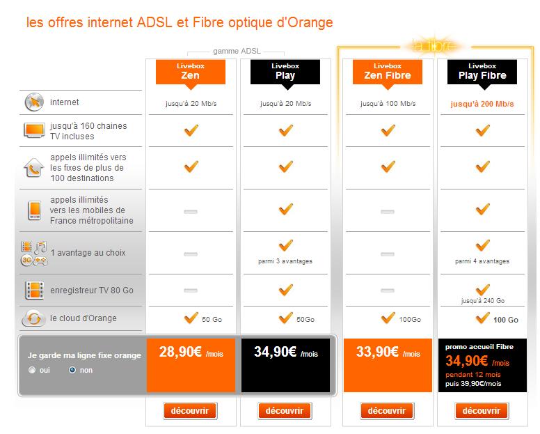 comparatif offre internet