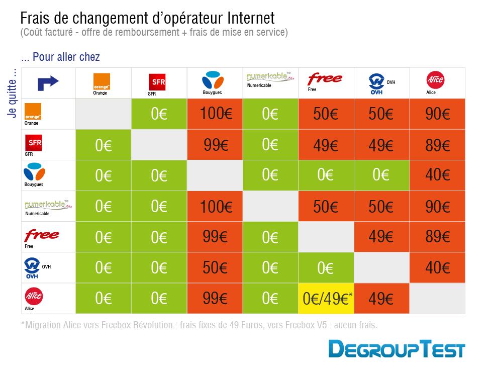 comparatif operateur internet