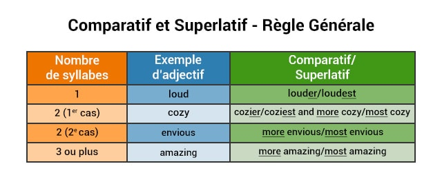 comparatif superlatif anglais