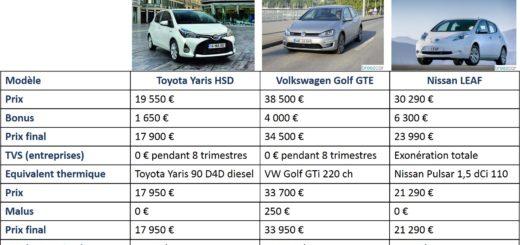 comparatif voiture hybride