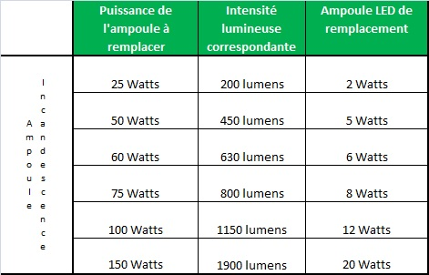 comparatif w led