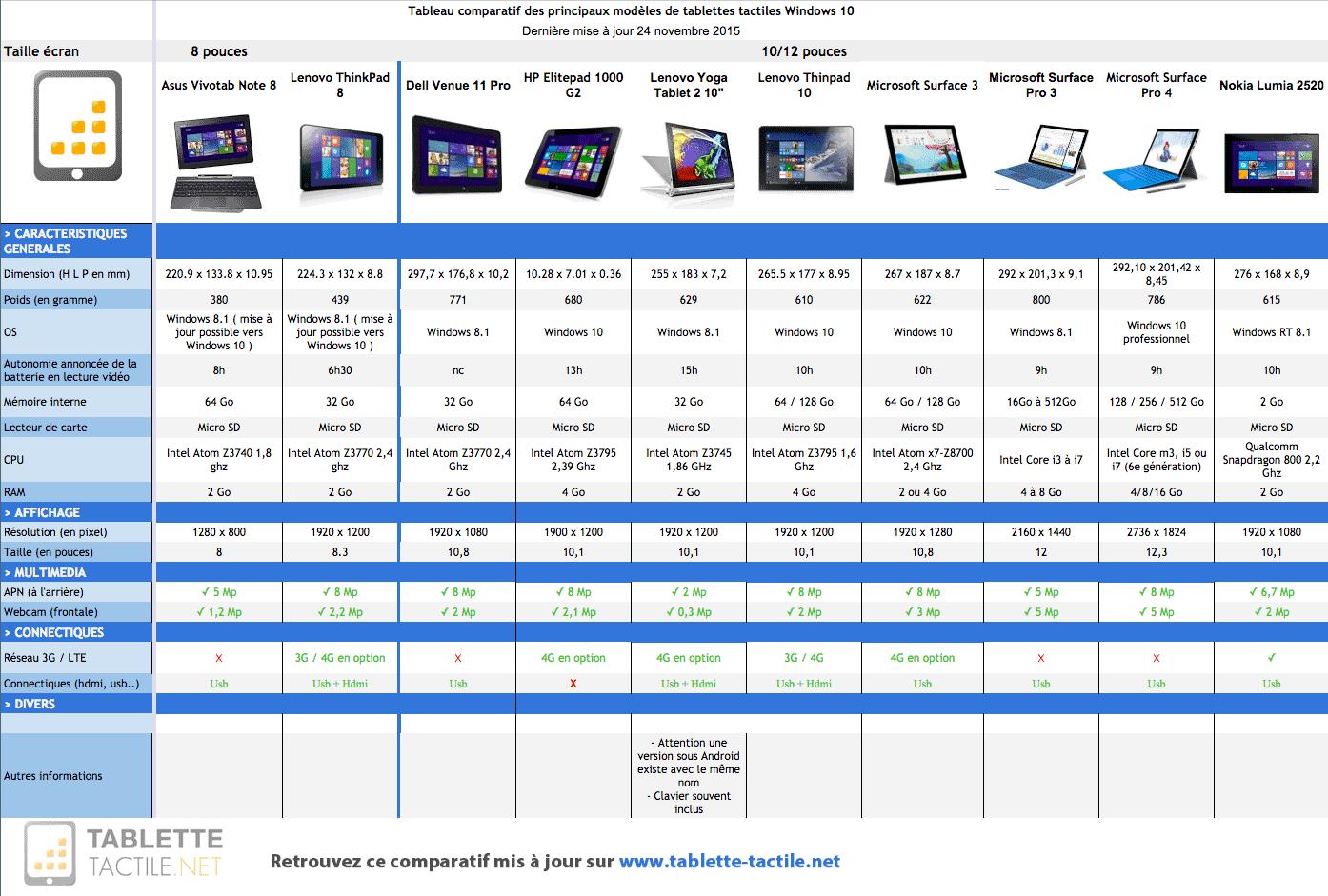 comparatif windows 10