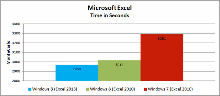 comparatif windows 7 et 10
