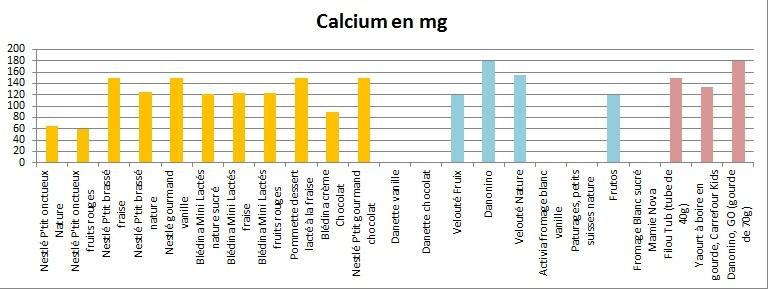comparatif yaourt