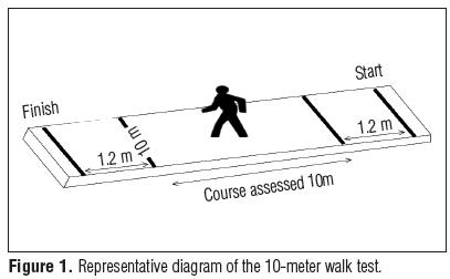 test de 10 metres