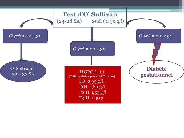 test de o sullivan