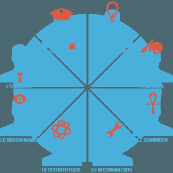 test de personnalite rapide