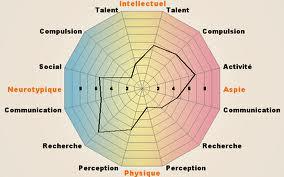 test de personnalite recrutement