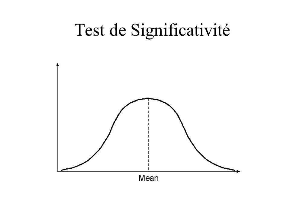 test de significativite