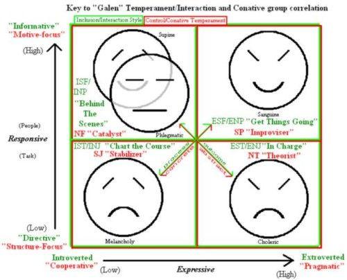 test de temperament