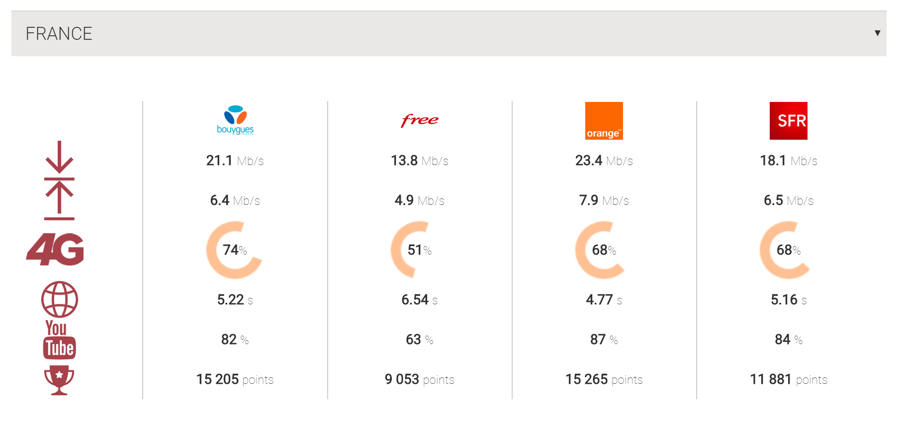 comparatif 4g operateur