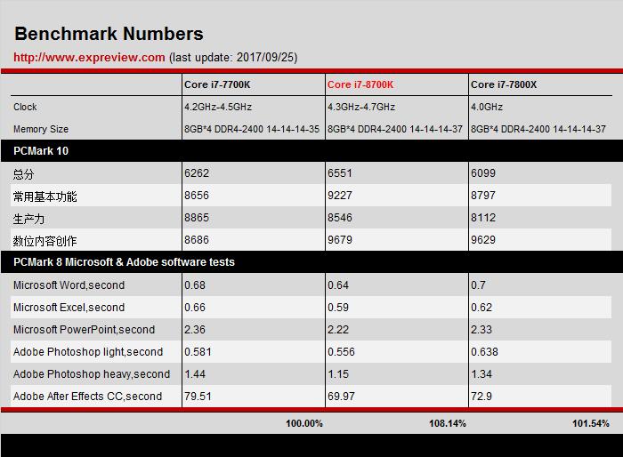 comparatif 7700k 8700k