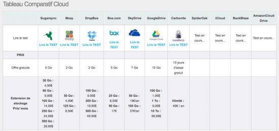 comparatif cloud