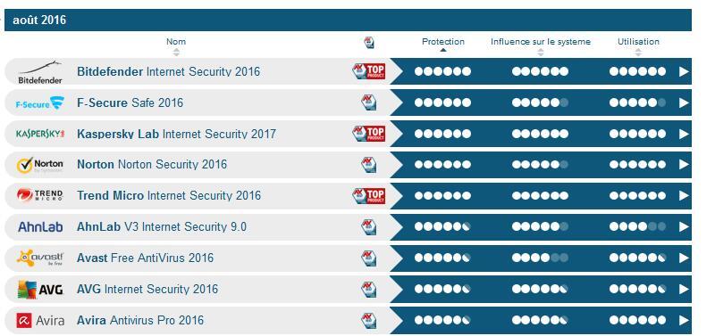 comparatif f-secure kaspersky