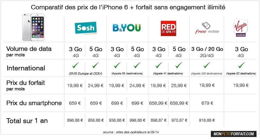 comparatif forfait mobile sans engagement