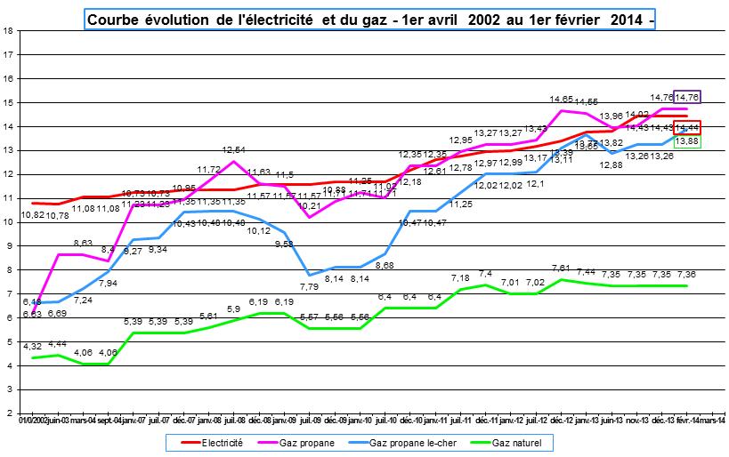comparatif gaz naturel