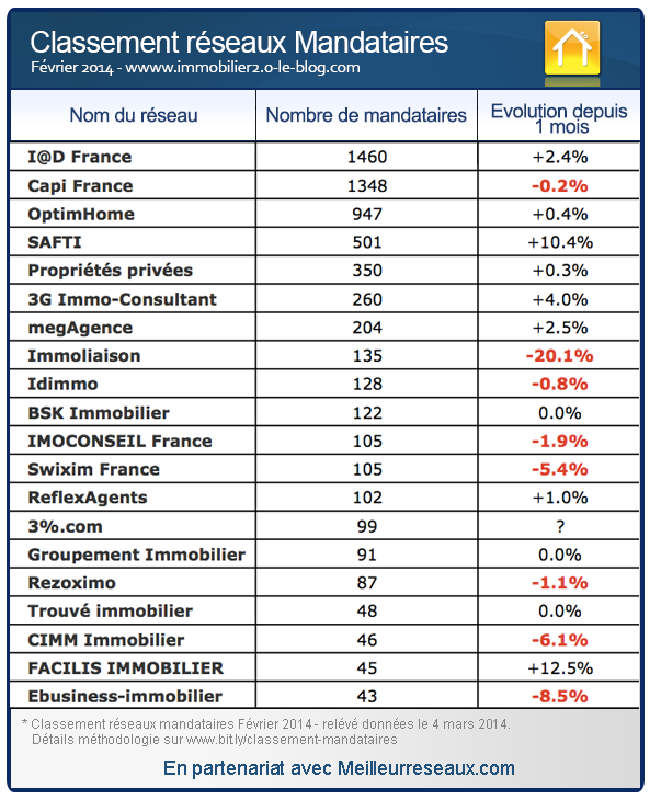 comparatif honoraires agences immobilieres