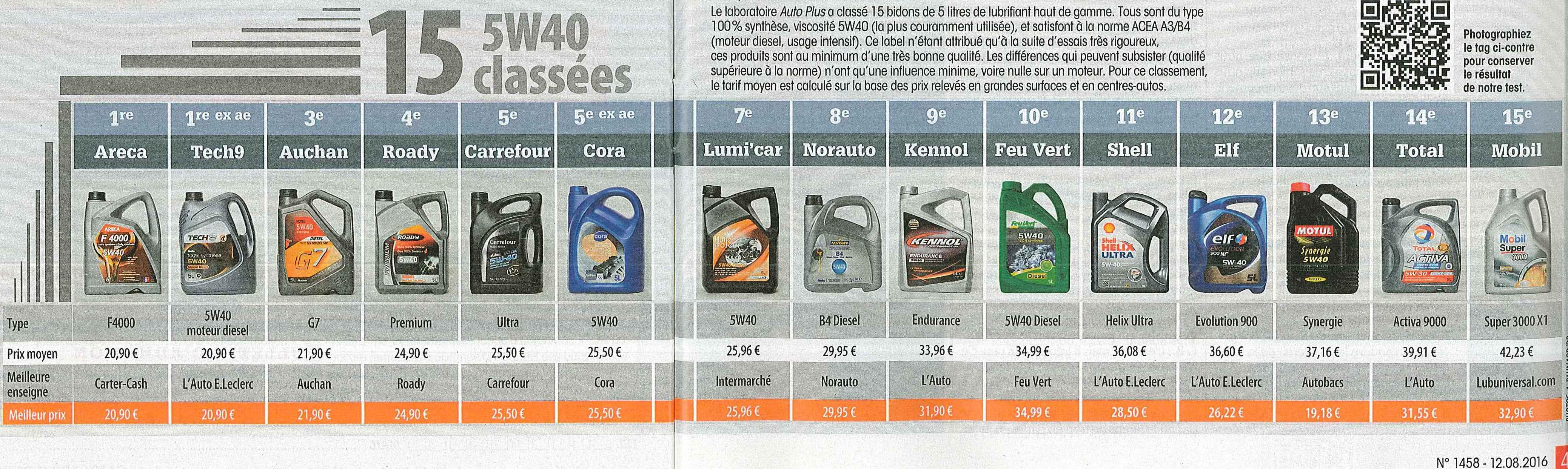 comparatif huile moteur