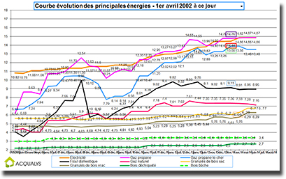 comparatif kwh
