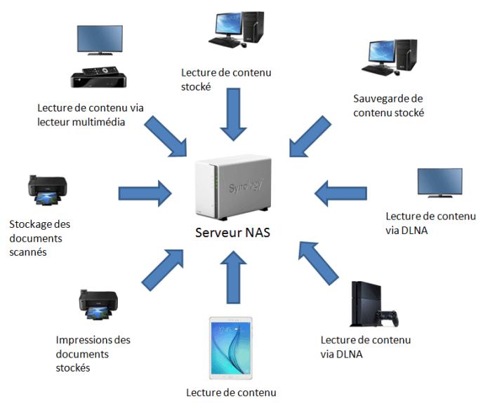 comparatif nas synology