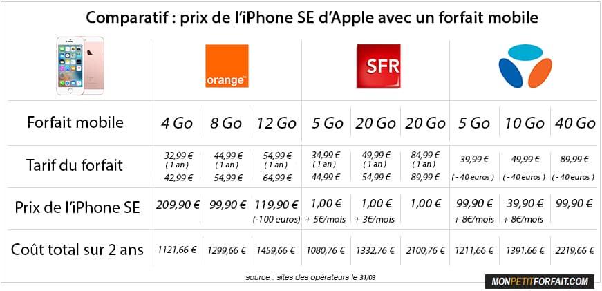 comparatif offre mobile