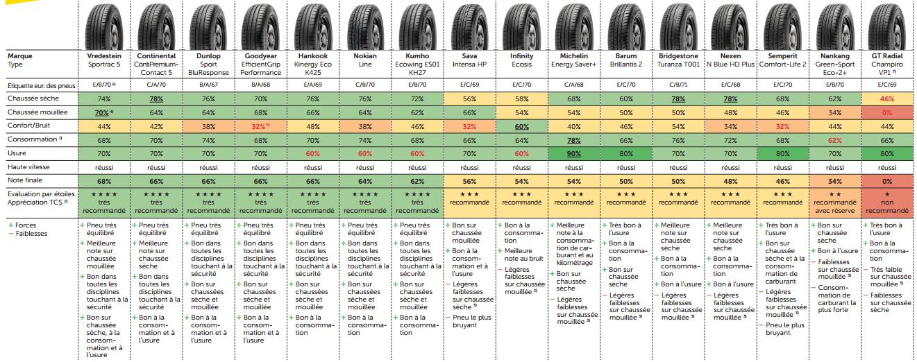 comparatif pneu