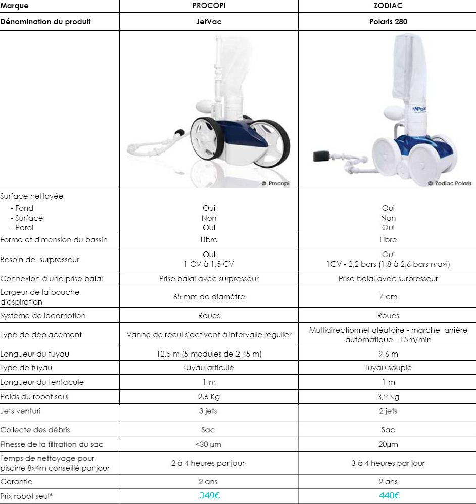 comparatif robot piscine electrique