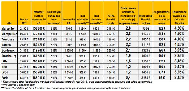 comparatif taux immobilier