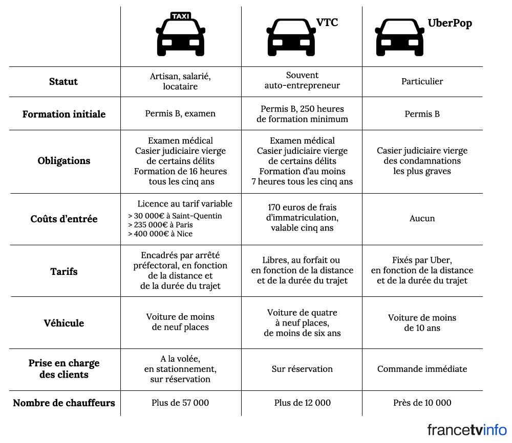 comparatif uber taxi