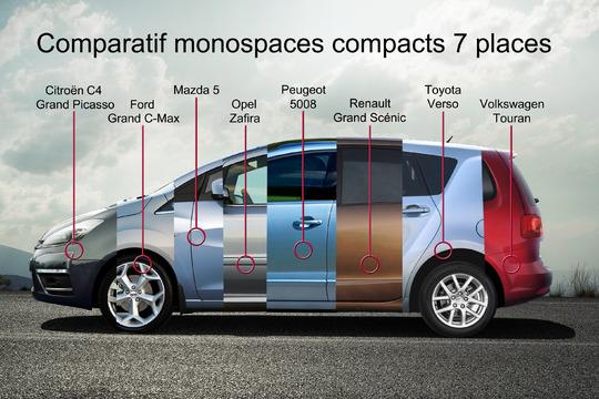 comparatif voiture 7 places