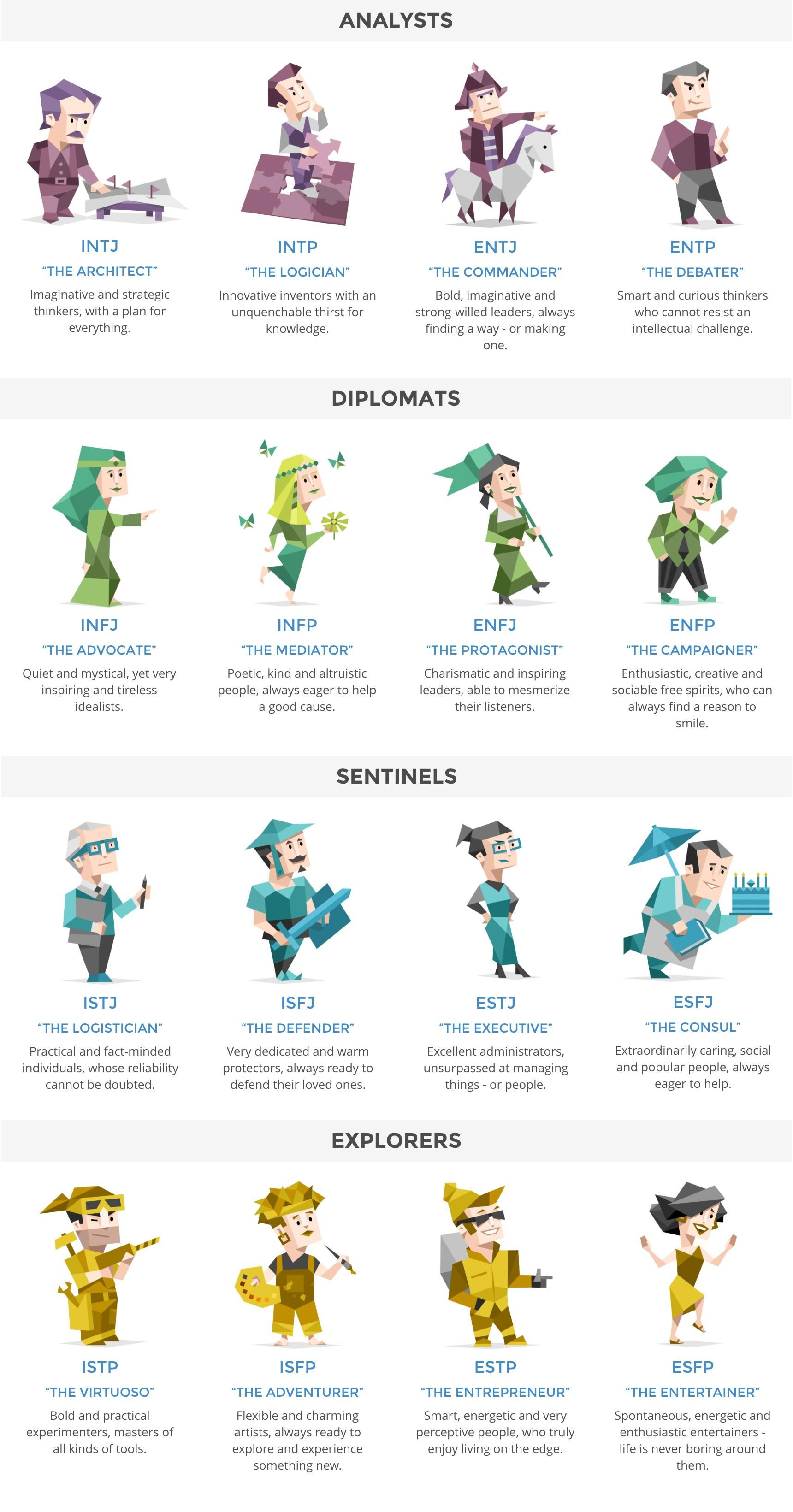 test de 16personalities