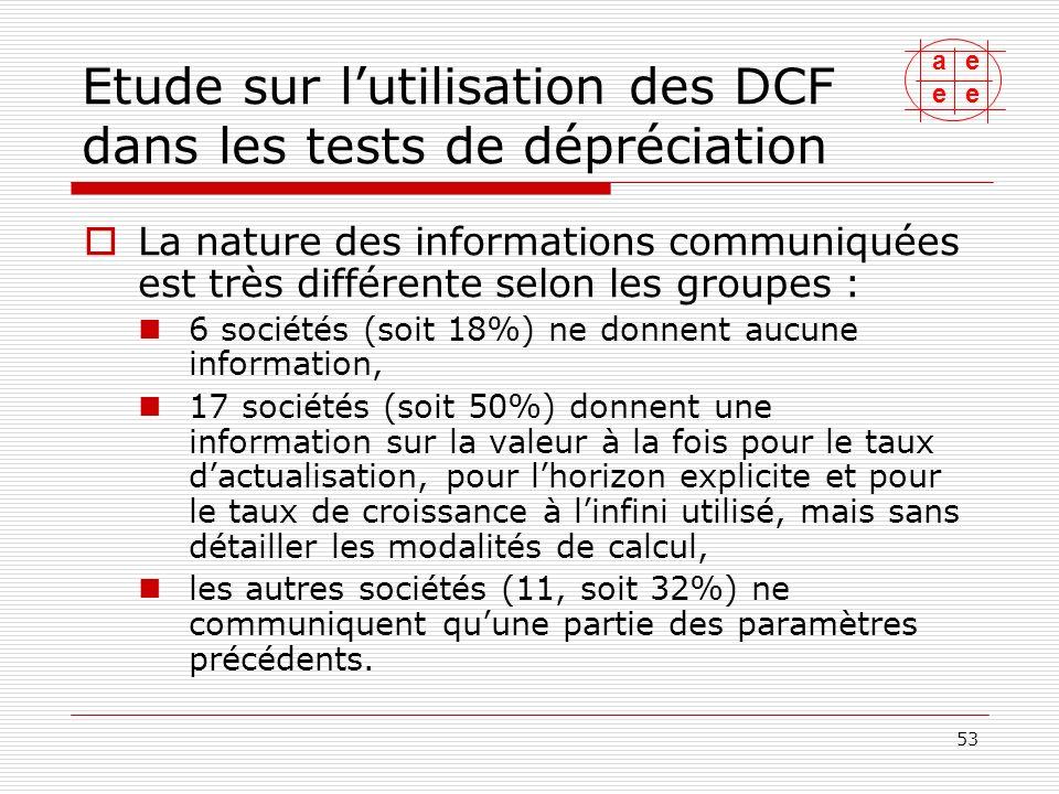 test de depreciation
