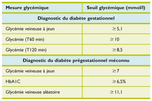 test de glycemie a jeun