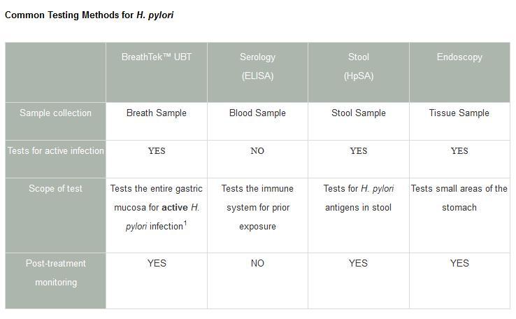 test de h pylori