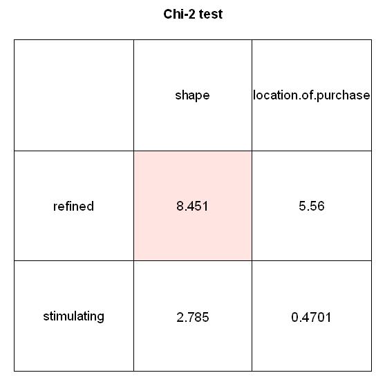 test de ki2