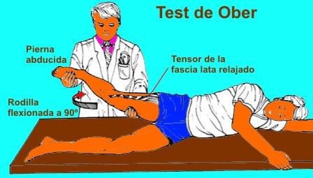 test de ober