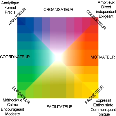 test de personnalite couleur